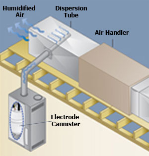 aire humidifier wiring diagram aire wiring diagram for aire 700 humidifier the wiring diagram on aire humidifier wiring diagram