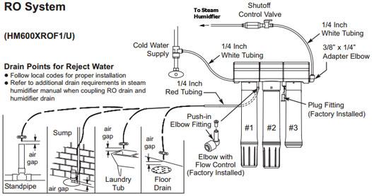 Honeywell Hm600xrof1 Reverse Osmosis Water Filter System
